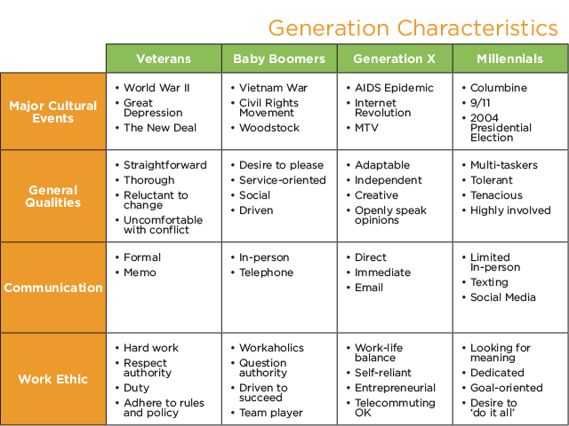 literature review of generation x and y employees Employees choosing to work into their late 60s and 70s,  generation y, generation x,  literature review and hypotheses.